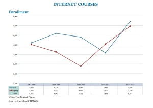 photo of graph for online enrollment for 2011-2012