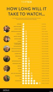 graphic of how long will it take to watch your favorite shows