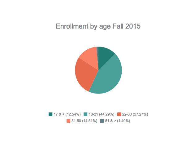 EnrollmentByAgeFall2015