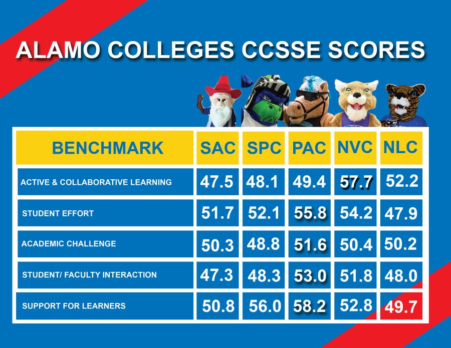Alamo colleges CCSSE scores Image by: David Rojas