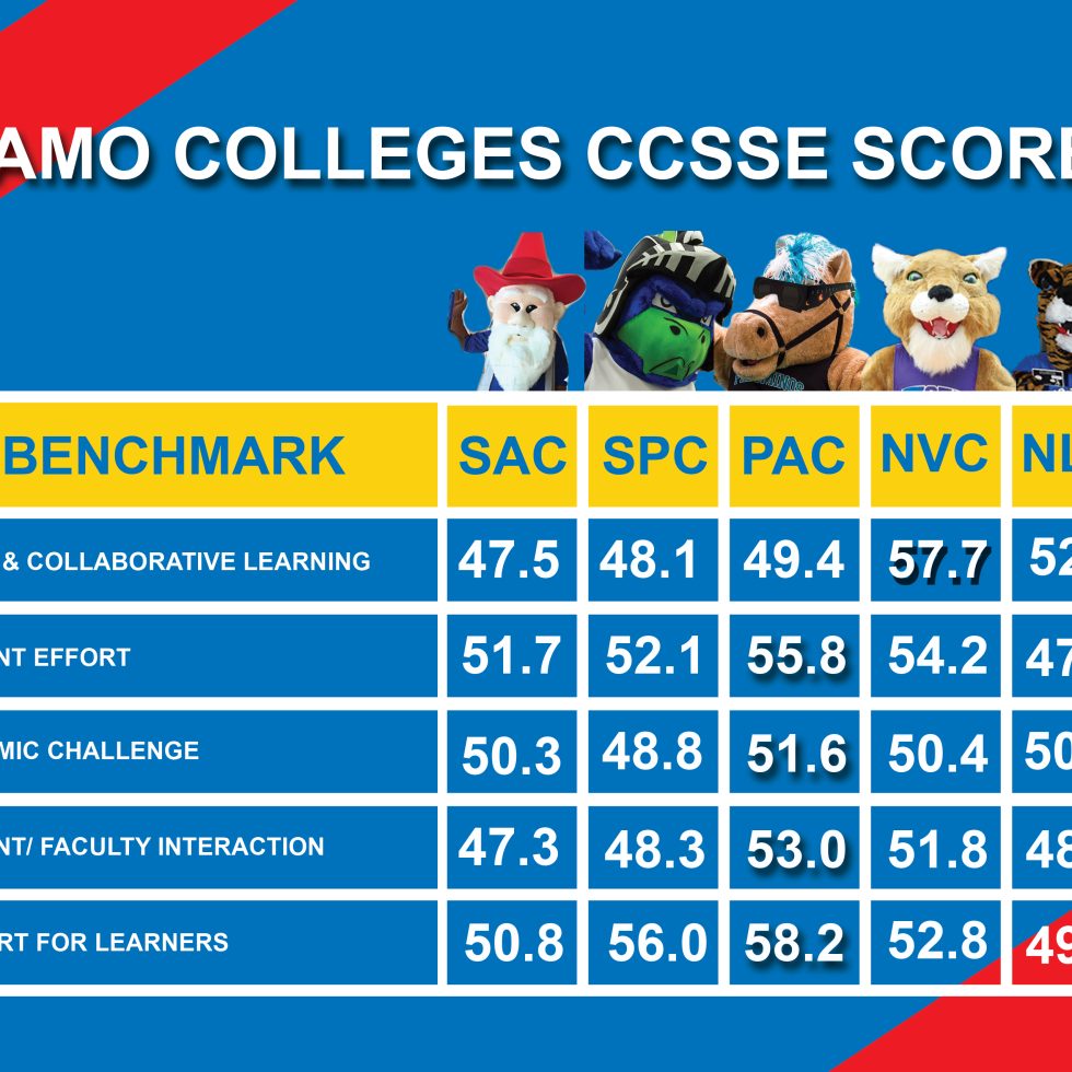 Alamo colleges CCSSE scores Image by: David Rojas